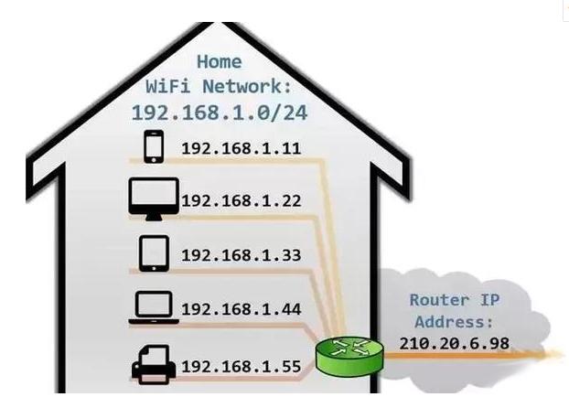 超过255个摄像机怎么设置IP?三种方法轻松解决